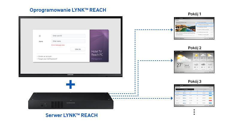 Samsung Lynk Reach 3.1
